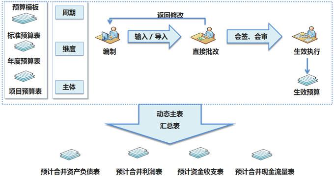 全面预算管理软件.jpg